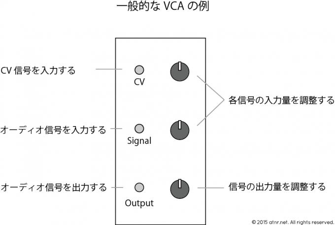 VCAの例