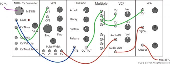 接続例 MIDI CVコンバーター