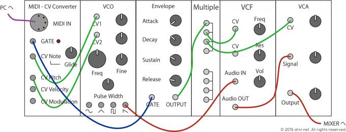 MIDI-CV コンバーター 接続例
