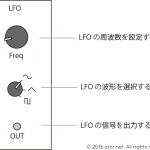 LFOでモジュラーシンセサイザーの音にトレモロをかける方法