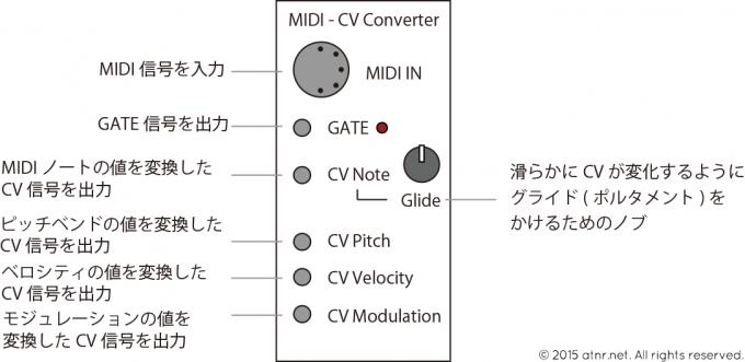 MIDI CV コンバータ