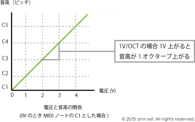 V/OCT グラフ